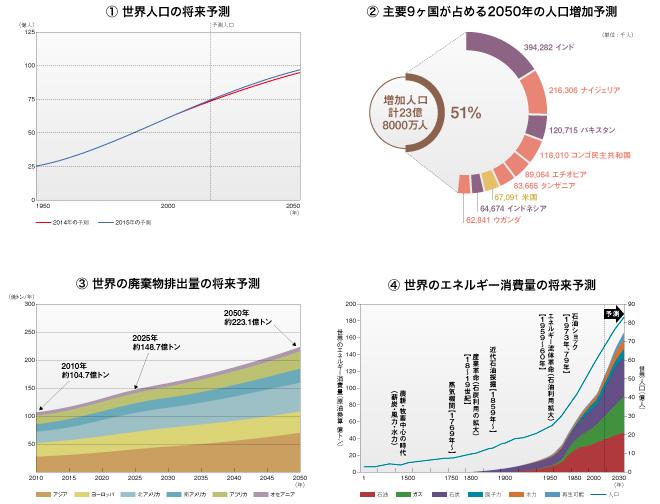 世界の社会環境の将来予測グラフ