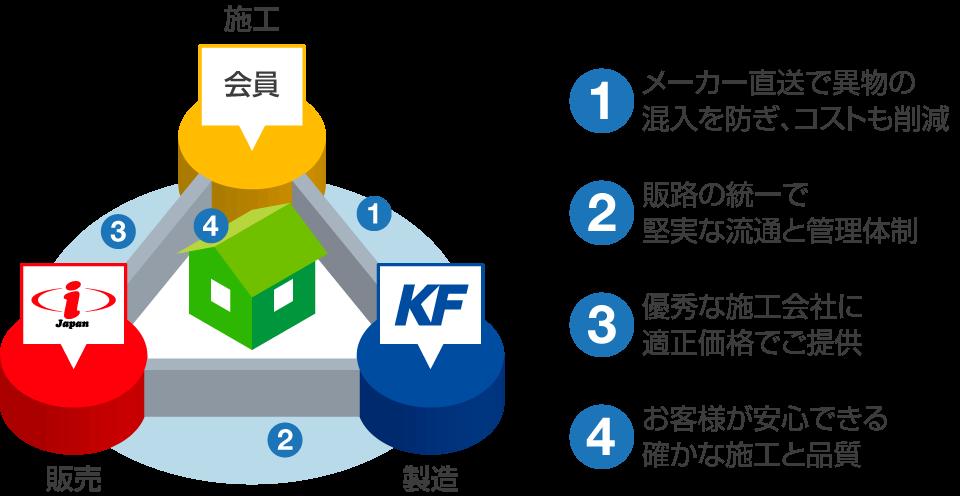 KF認定施工店、概念図