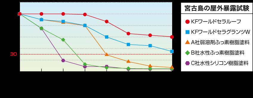 屋外暴露試験による光沢保持率の表